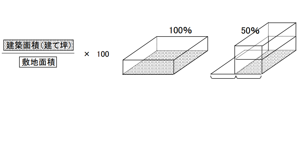 建ぺい率のイメージ図